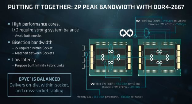 epyc fabric overview