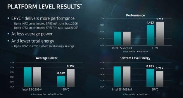 epyc platform power 1