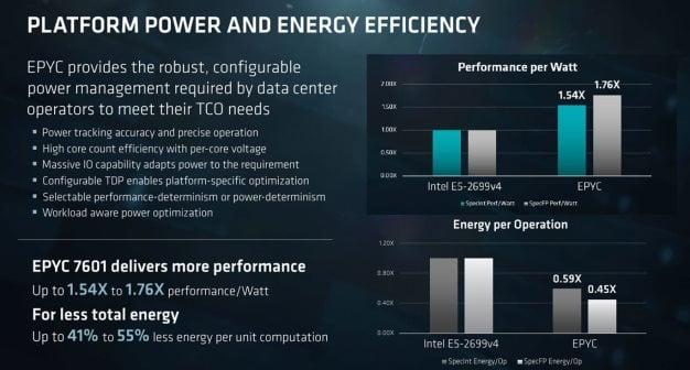 epyc platform power 2