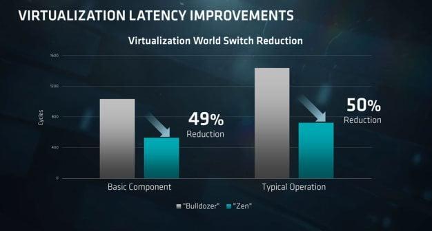 virtualization performance