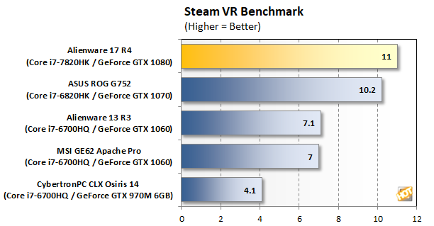 Alienware17R4 SteamVR