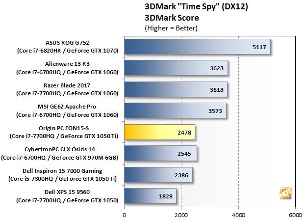 Origin PC EON15-S Time Spy