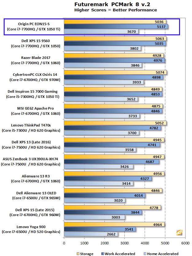 Origin PC EON15-S PCMark 8