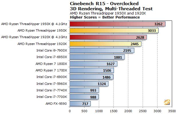AMD Ryzen Threadripper 1950X And 1920X Review: Unleashing The Multi