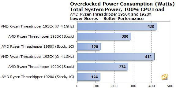 AMD Ryzen Threadripper 1950X And 1920X Review: Unleashing
