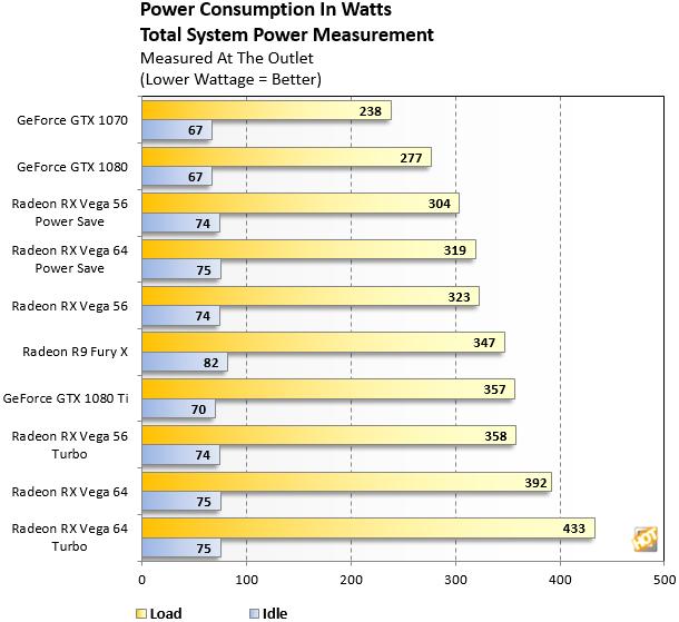 AMD Radeon RX Vega Power Graph