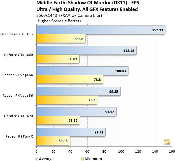 Mordor Radeon RX Vega 1440p benchmark