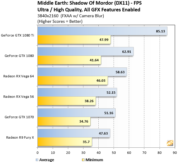Mordor Radeon RX Vega 4K benchmark