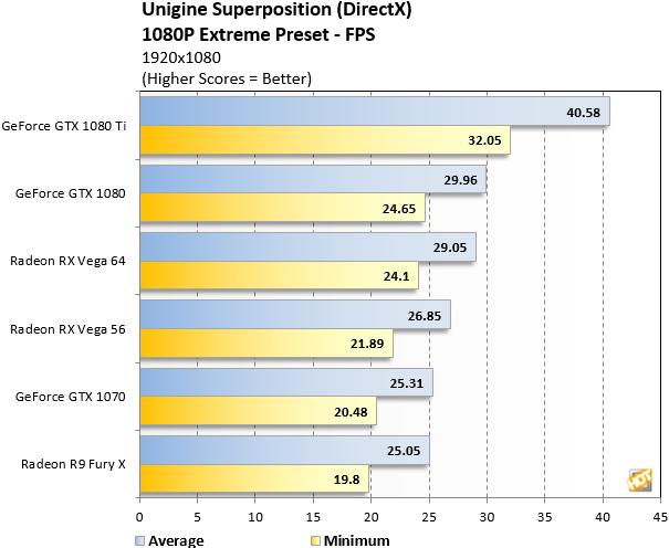Unigine Radeon RX Vega FPS