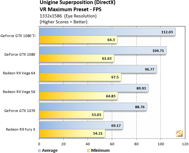 Unigine Radeon RX Vega VR FPS