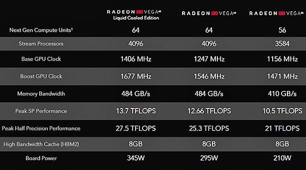 Radeon RX Vega Specifications