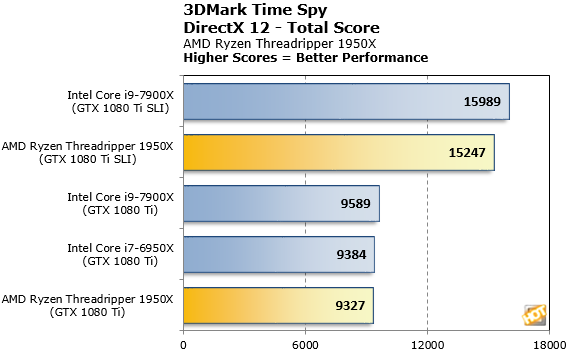 Ryzen Theadripper 1950X 3DMark Time Spy Total Score