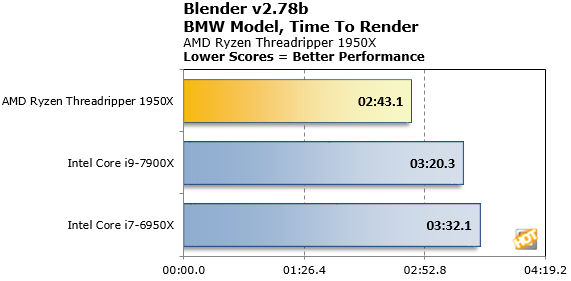 Ryzen Threadripper 1950X Blender CPU Benchmark2
