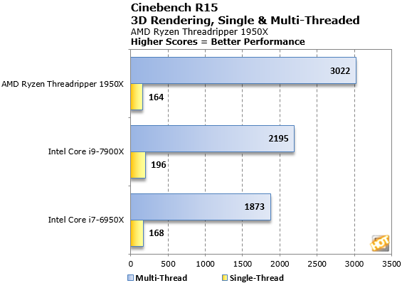 Ryzen Threadripper 1950X Cinebench Vs Intel Core i9 7900X