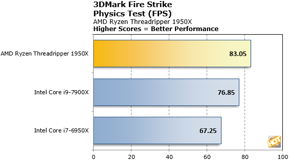 Ryzen Threadripper 3DMark Fire Strike Physics Scores