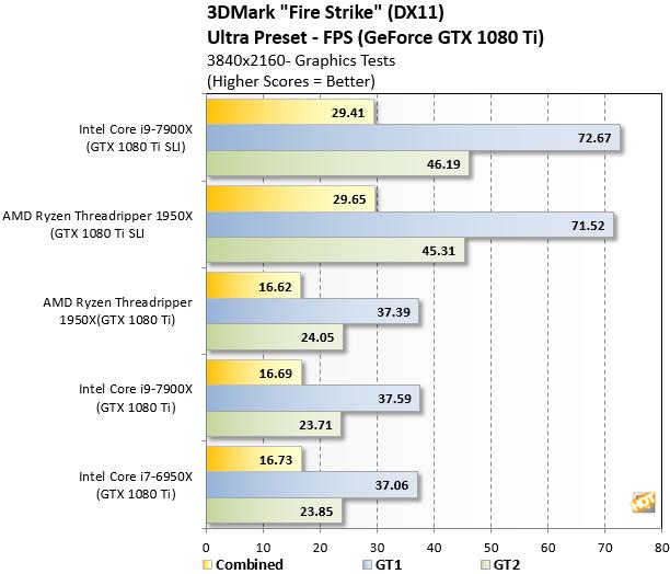 Ryzen Threadripper 3DMark FireStrike Ultra 4K Graphics Tests