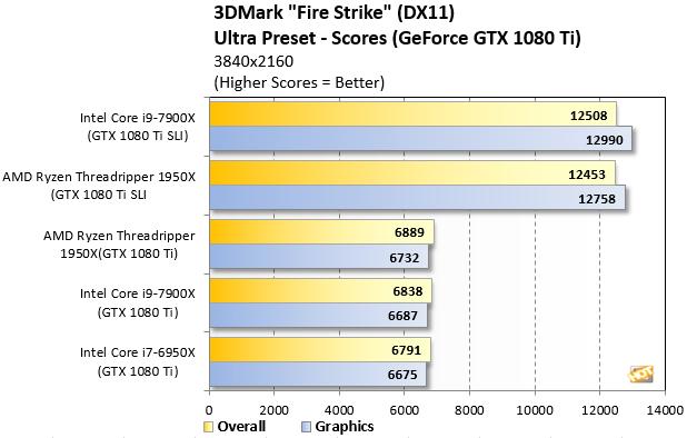 Ryzen Threadripper 3DMark FireStrike Ultra 4K