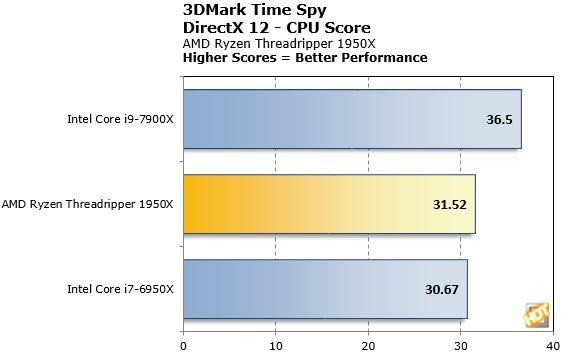 Threadripper 1950X 3DMark Time Spy CPU Score