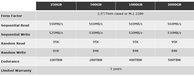 wd sandisk 3d ssd specs