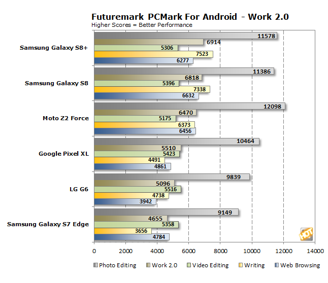 Moto Z2 Force PCMark Work 2