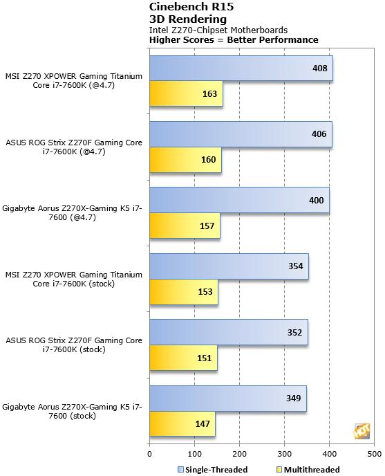 Cinebench R15 Z70 Motherboard Benchmark
