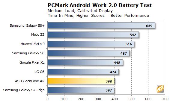 ASUS ZenFone AR PCMark Battery
