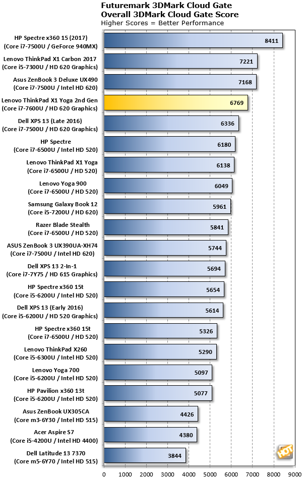 Futuremark 3DMark Cloud Gate Benchmark ThinkPad X1 Yoga 2nd Gen