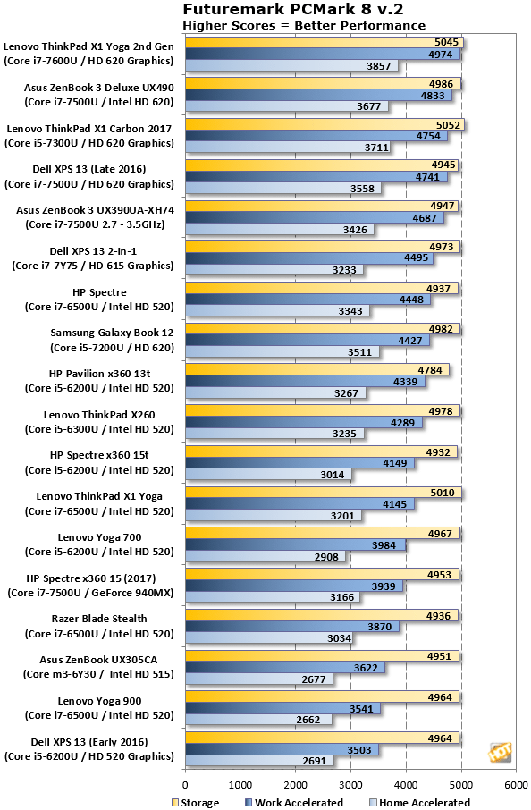 PCMark 8 Benchmark ThinkPad X1 Yoga 2nd Gen