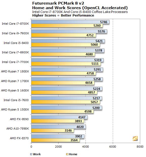 Intel Core i7-8700K And Core i5-8400 Review: Coffee Lake