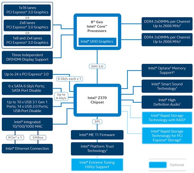 Intel Core i7-8700K And Core i5-8400 Review: Coffee Lake - More