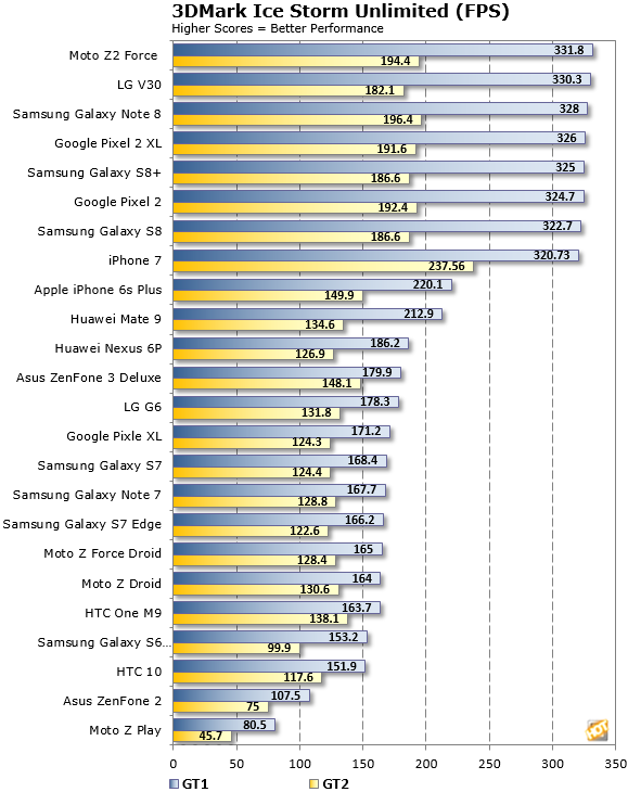 3DMark Ice Storm FPS LG V30 Results