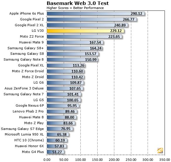 BaseMark Web 3 Test LG V30