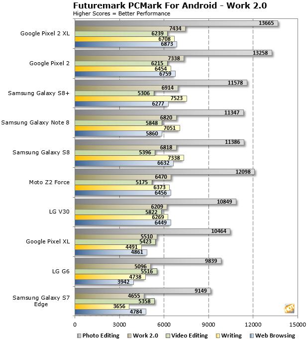 Futuremark PCMark Android LG V30 Scores