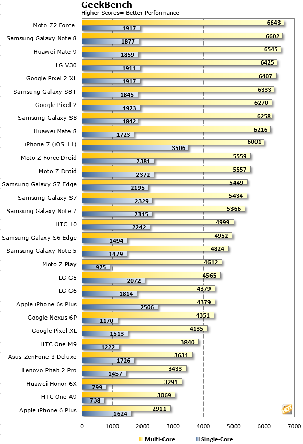 GeekBench LG V30 Results