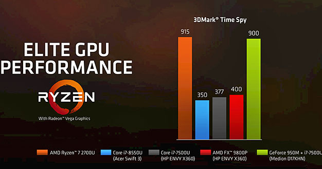 AMD Ryzen Mobile 3DMark Time Spy