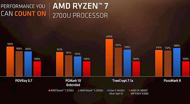 AMD Ryzen Mobile Benchmarks