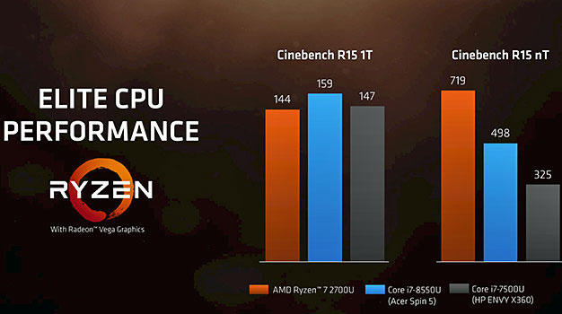 AMD Ryzen Mobile Cinebench Scores