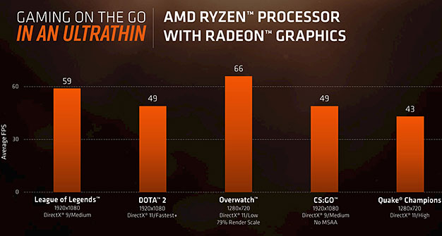 AMD Ryzen Mobile Game Benchmarks