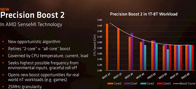 AMD Ryzen Mobile Precision Boost 2