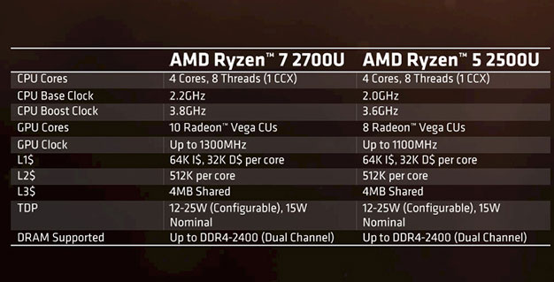 AMD Ryzen Mobile Specs