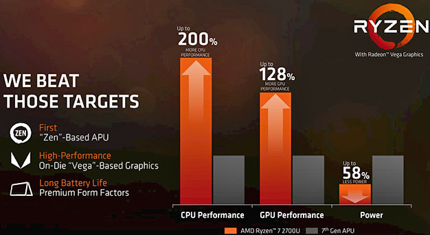 AMD Ryzen Mobile Targets