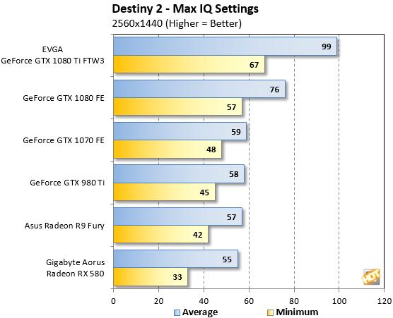 Destiny 2 Benchmarks 1440p