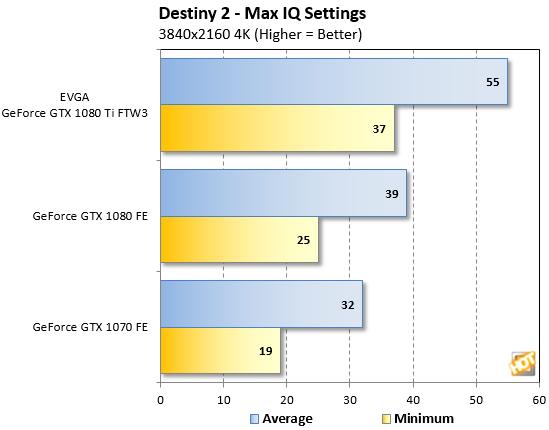 Destiny 2 Benchmarks 4K Resolution