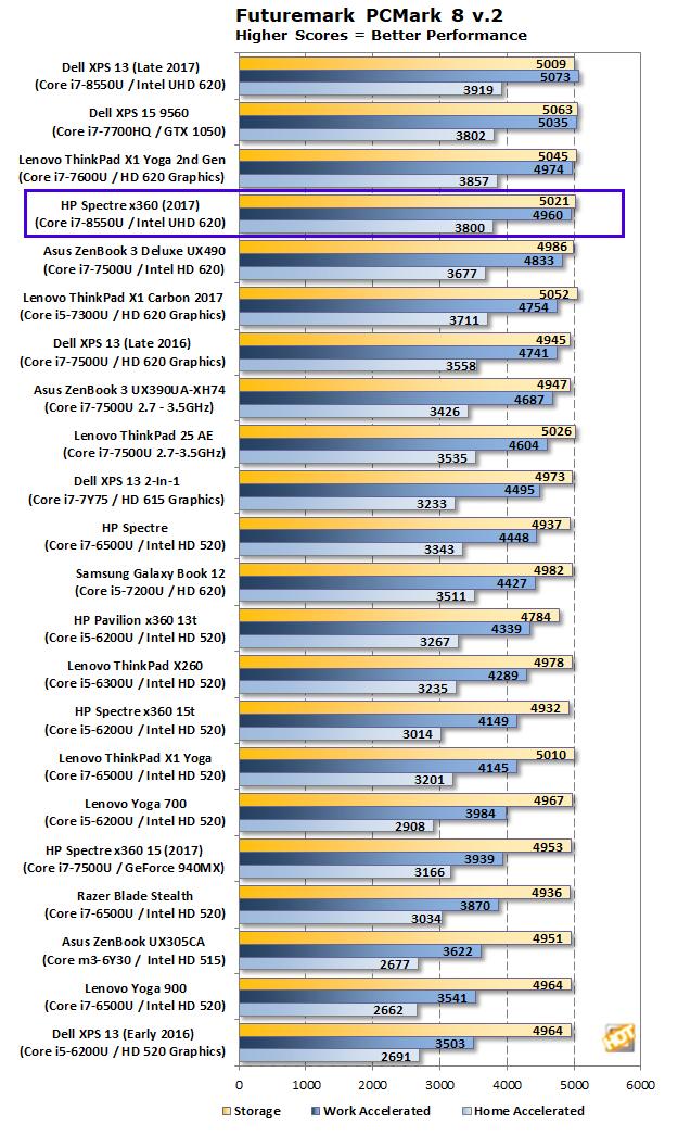 HP Spectre x360 PCMark 8