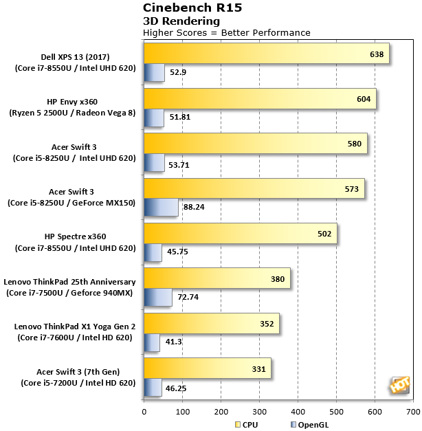Cinebench R15 Ryzen Mobile Results