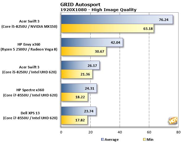 GRID Autosport Ryzen Mobile Results4