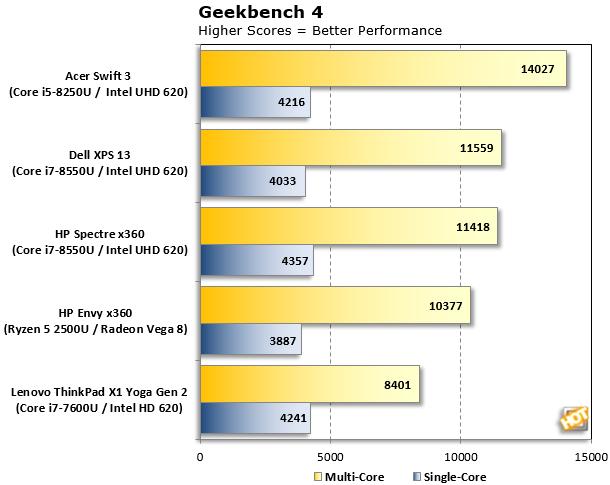 Ryzen Mobile Geekbench 4 results