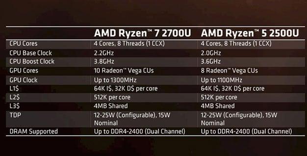 AMD Ryzen Mobile Specs