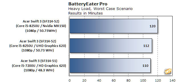 acer swift 3 bench battery eater v2