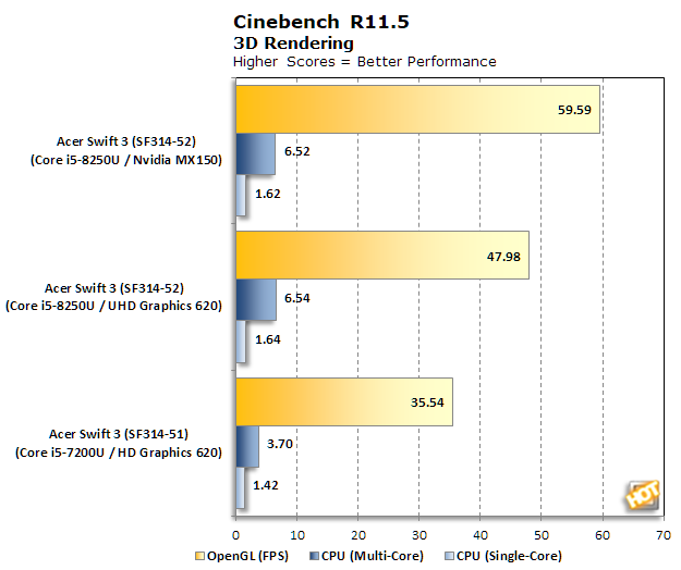 acer swift 3 bench cinebench r115 v2